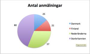 Antal anmälningar till resorna i det transnationella spåret