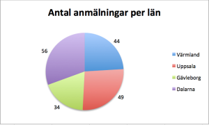 Antal intresseanmälningar till resorna i det transnationella spåret
